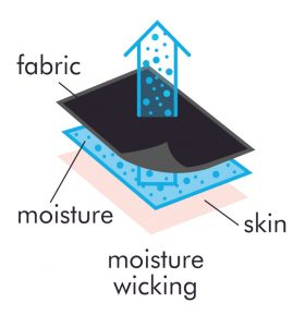 moisture management wicking shirts diagram